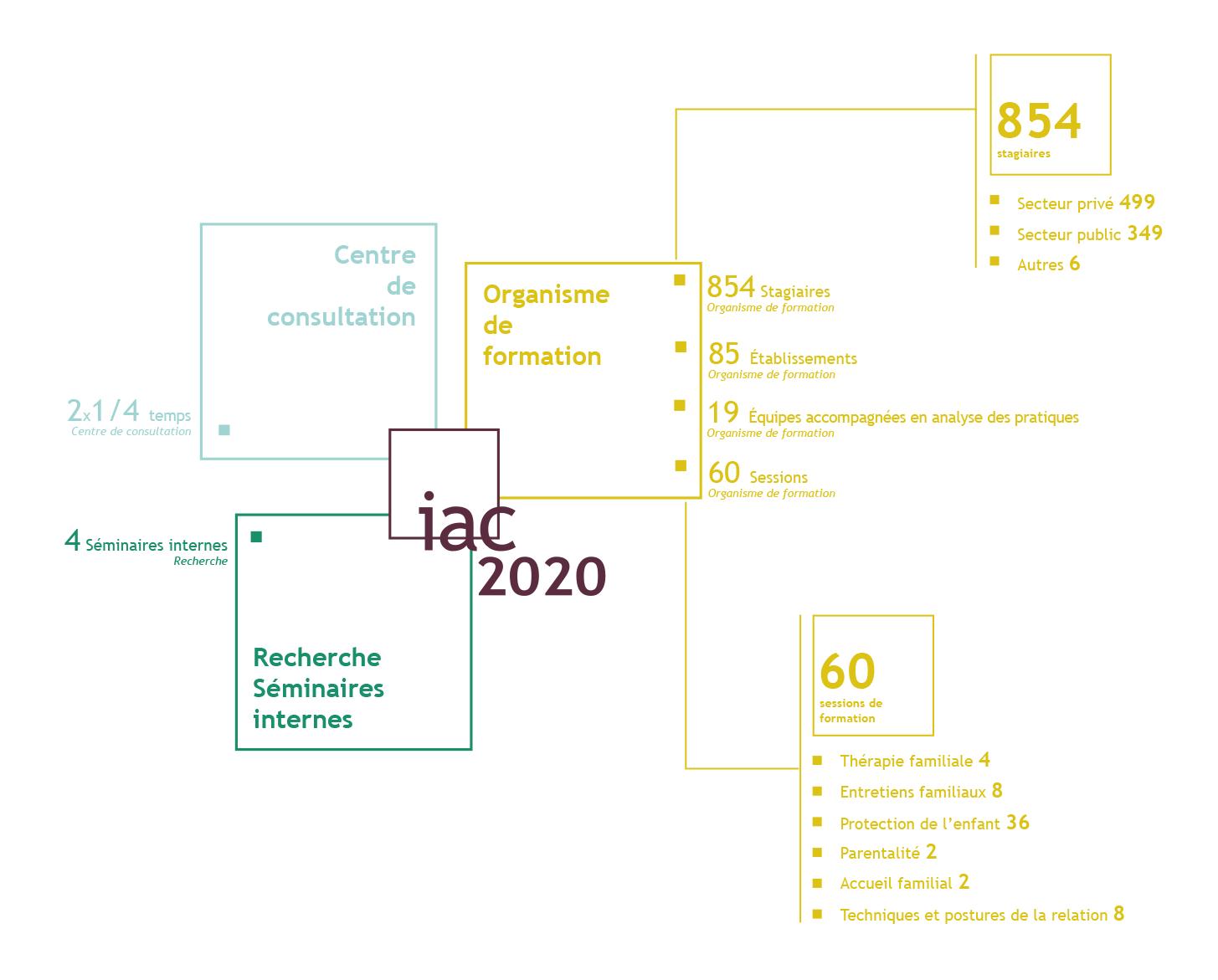 Chiffres du rapport d'activité pour l'année 2020 - 2eme partie